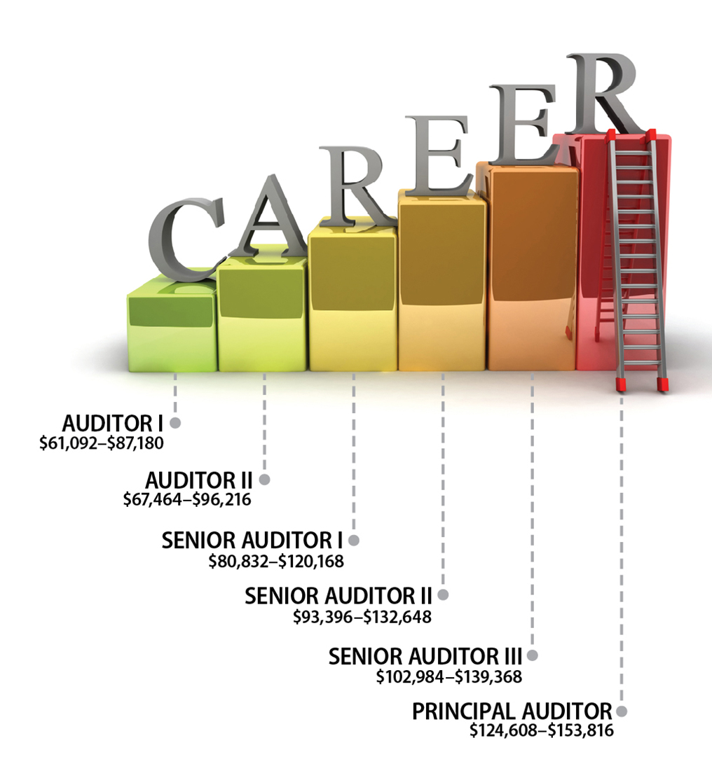A ladder showing the salaries for audit positions for the office, starting at $61,092 for Auditor 1 and ending at $153,816 for Principal Auditor